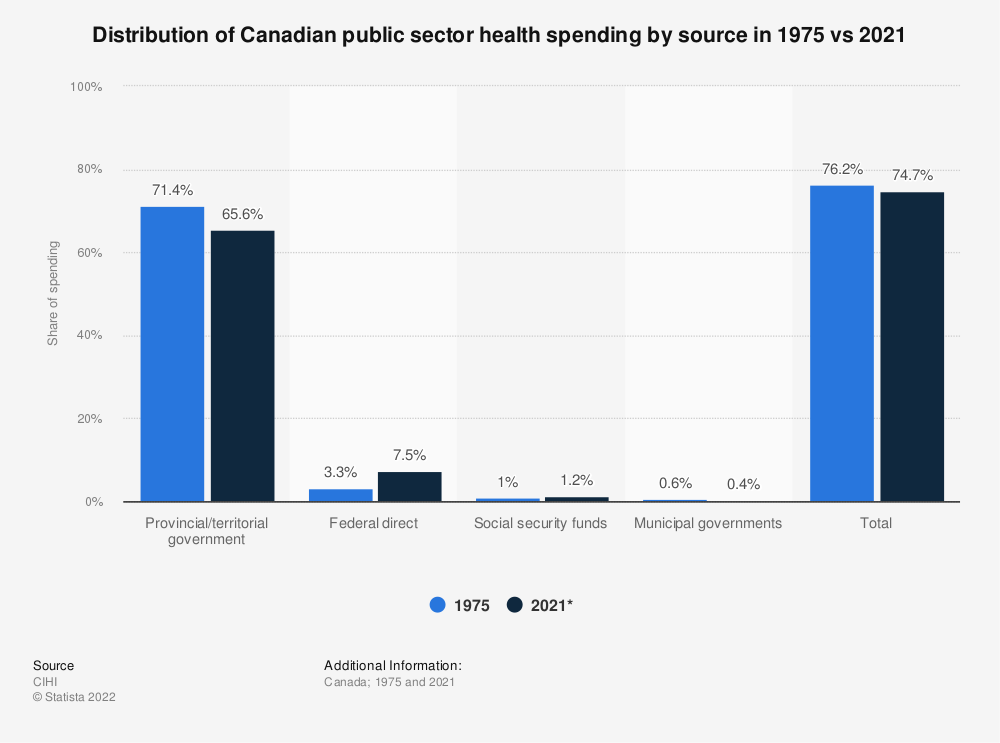 Statistic: Distribution of Canadian public sector health spending by source in 1975 and 2019* | Statista