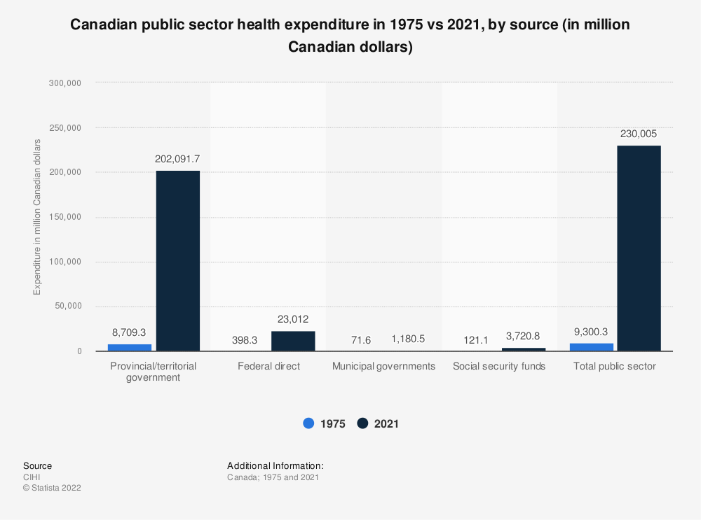 Statistic: Comparison of Canadian public sector health spending by source in 1975 and 2019 (in million Canadian dollars) | Statista