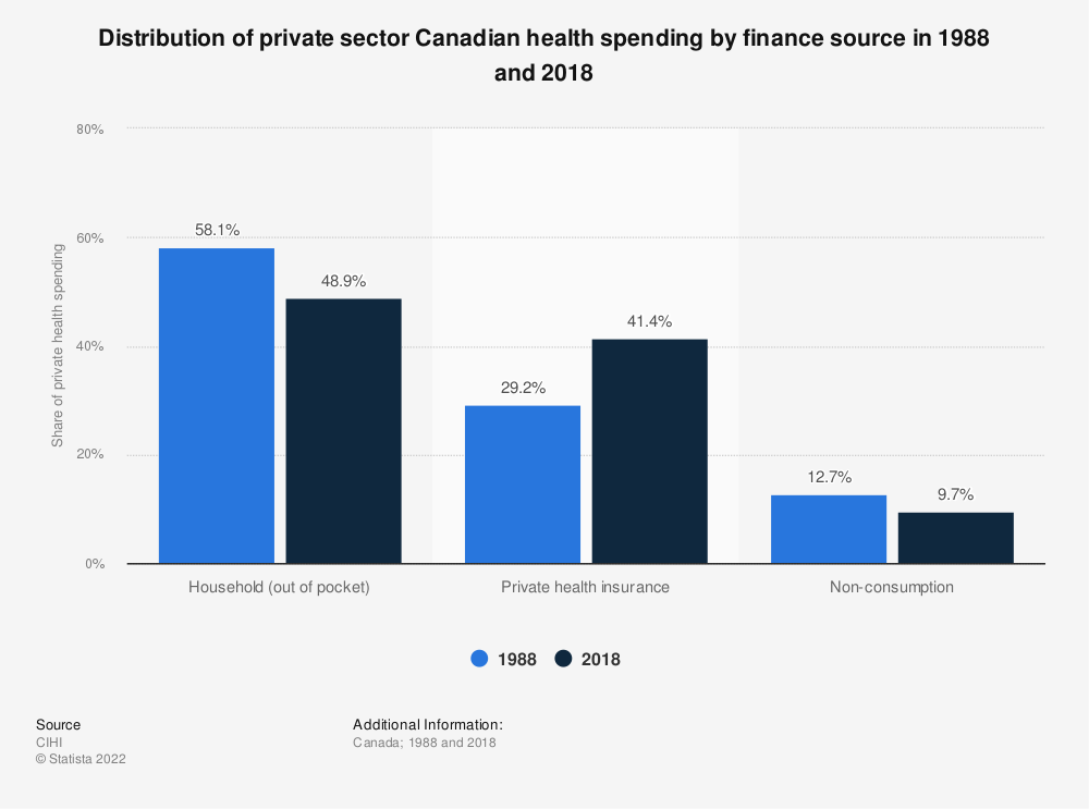 Statistic: Distribution of private sector Canadian health spending by finance source in 1988 and 2017 | Statista