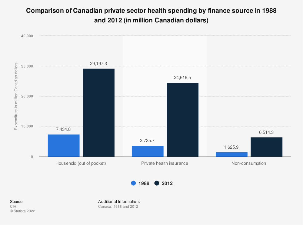 Statistic: Comparison of Canadian private sector health spending by finance source in 1988 and 2012 (in million Canadian dollars)   Statista