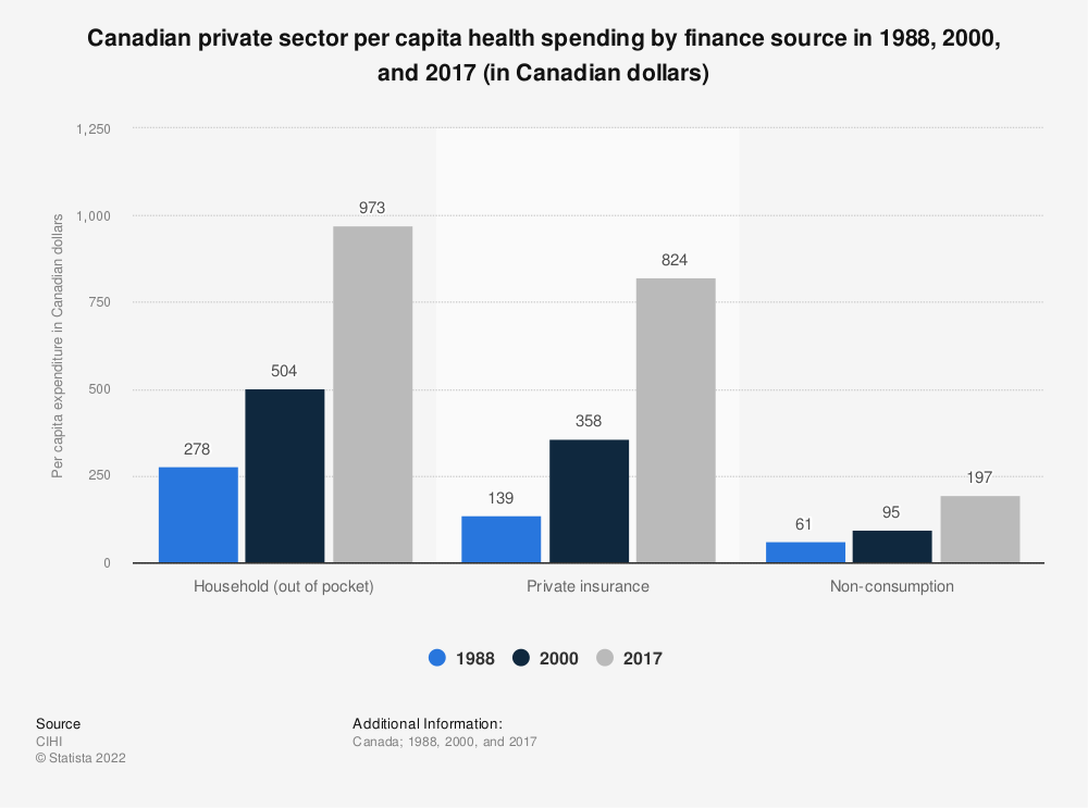 Statistic: Canadian private sector per capita health spending by finance source in 1988, 2000, and 2017 (in Canadian dollars) | Statista