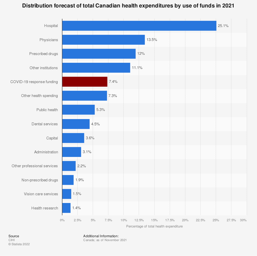 Statistic: Distribution forecast of total Canadian health expenditures by use of funds in 2019* | Statista