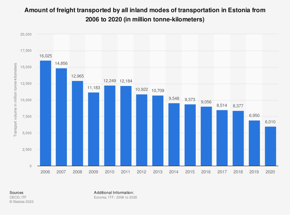 Statistic: Amount of freight transported by all inland modes of transportation in Estonia from 2006 to 2017 (in million tonne-kilometres) | Statista