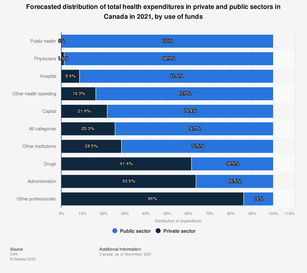 Statistic: Distribution forecast of total Canadian health expenditures in private and public sectors in 2019, by use of funds | Statista