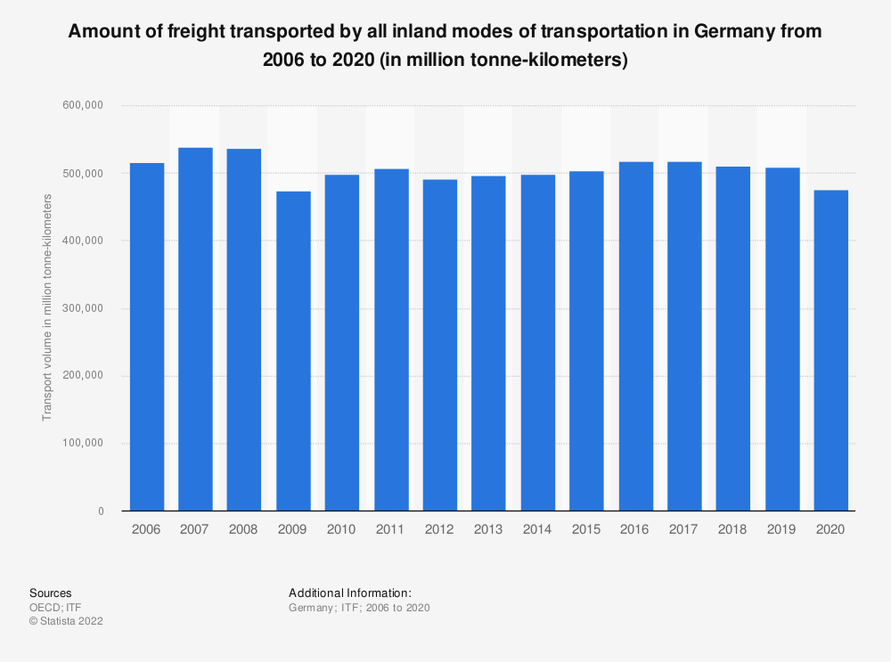 Statistic: Amount of freight transported by all inland modes of transportation in Germany from 2006 to 2017 (in million tonne-kilometres) | Statista