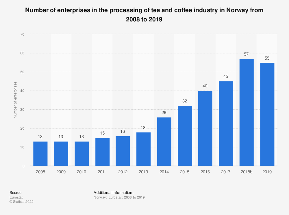 Statistic: Number of enterprises in the processing of tea and coffee industry in Norway from 2008 to 2014 | Statista