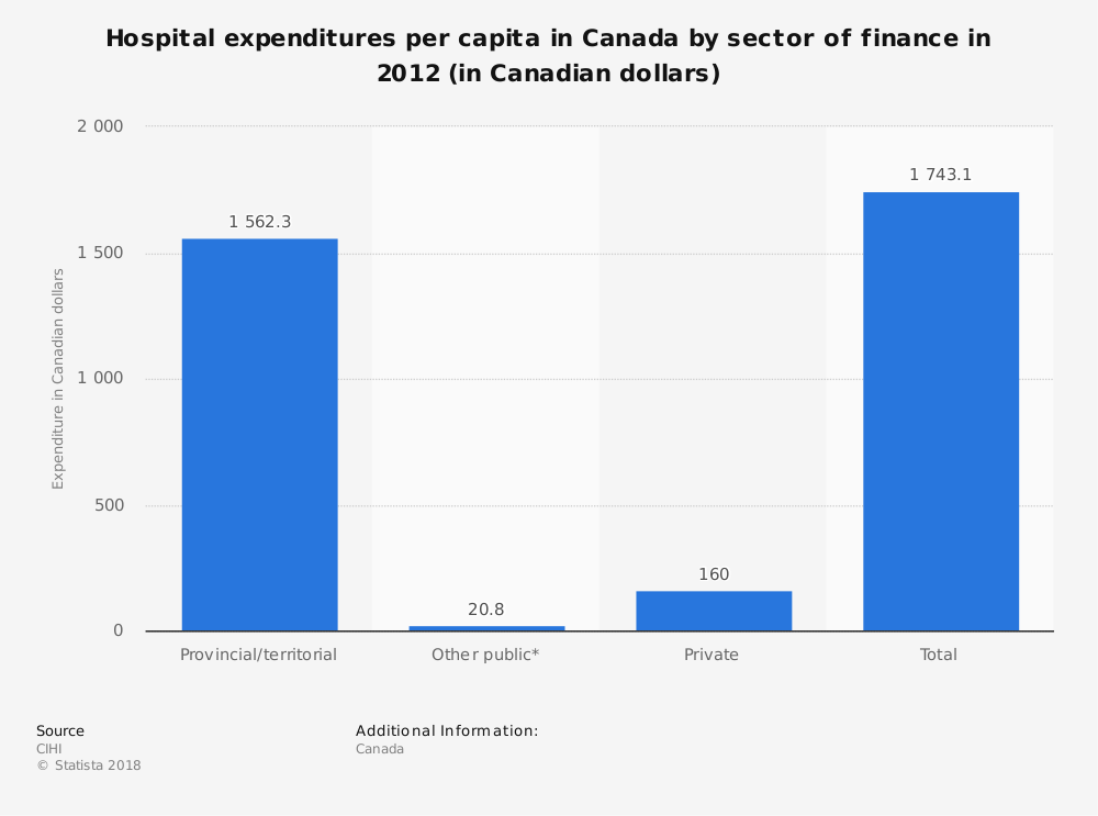 Statistic: Hospital expenditures per capita in Canada by sector of finance in 2012 (in Canadian dollars) | Statista