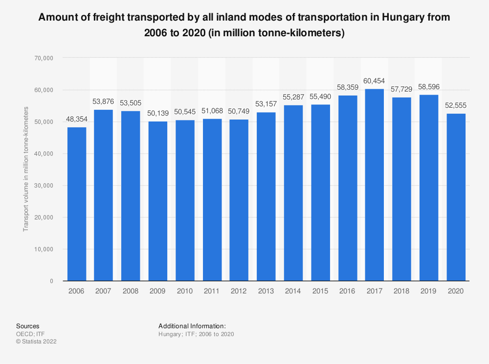 Statistic: Amount of freight transported by all inland modes of transportation in Hungary from 2006 to 2017 (in million tonne-kilometres) | Statista