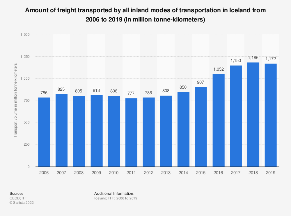 Statistic: Amount of freight transported by all inland modes of transportation in Iceland from 2006 to 2016 (in million tonne-kilometres) | Statista