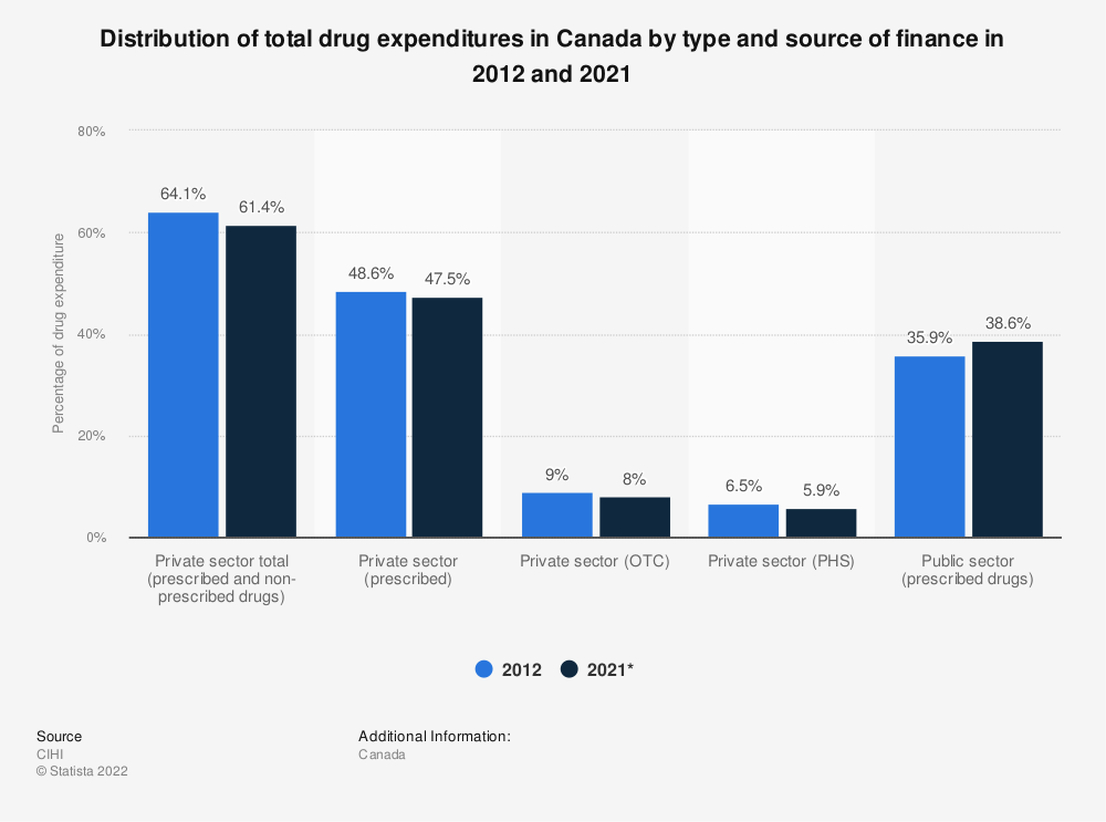 Statistic: Distribution of total drug expenditures in Canada by type and source of finance in 2012 and 2019 | Statista