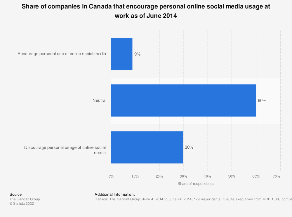 Statistic: Share of companies in Canada that encourage personal online social media usage at work as of June 2014 | Statista