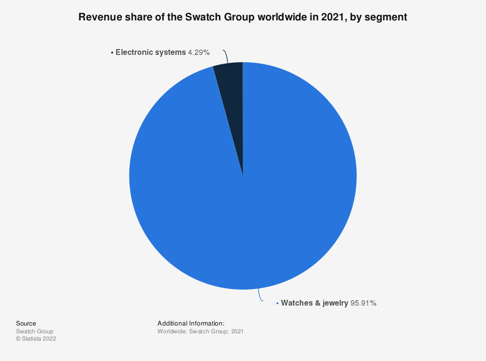 Statistic: Revenue share of the Swatch Group worldwide in 2019, by segment | Statista