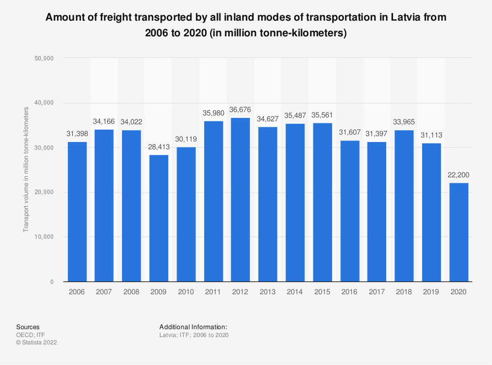 Statistic: Amount of freight transported by all inland modes of transportation in Latvia from 2006 to 2017 (in million tonne-kilometres) | Statista