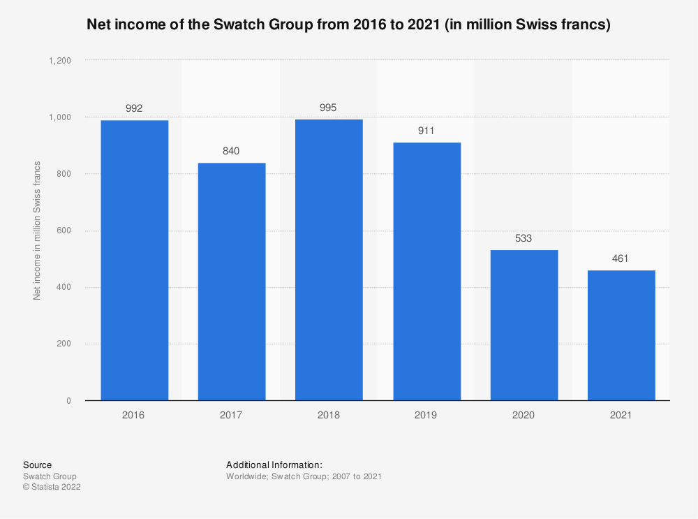 Statistic: Net income of the Swatch Group from 2007 to 2019 (in million Swiss francs) | Statista
