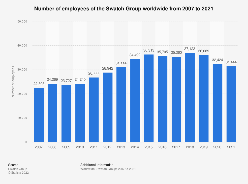 Statistic: Number of employees of the Swatch Group worldwide from 2007 to 2019   Statista