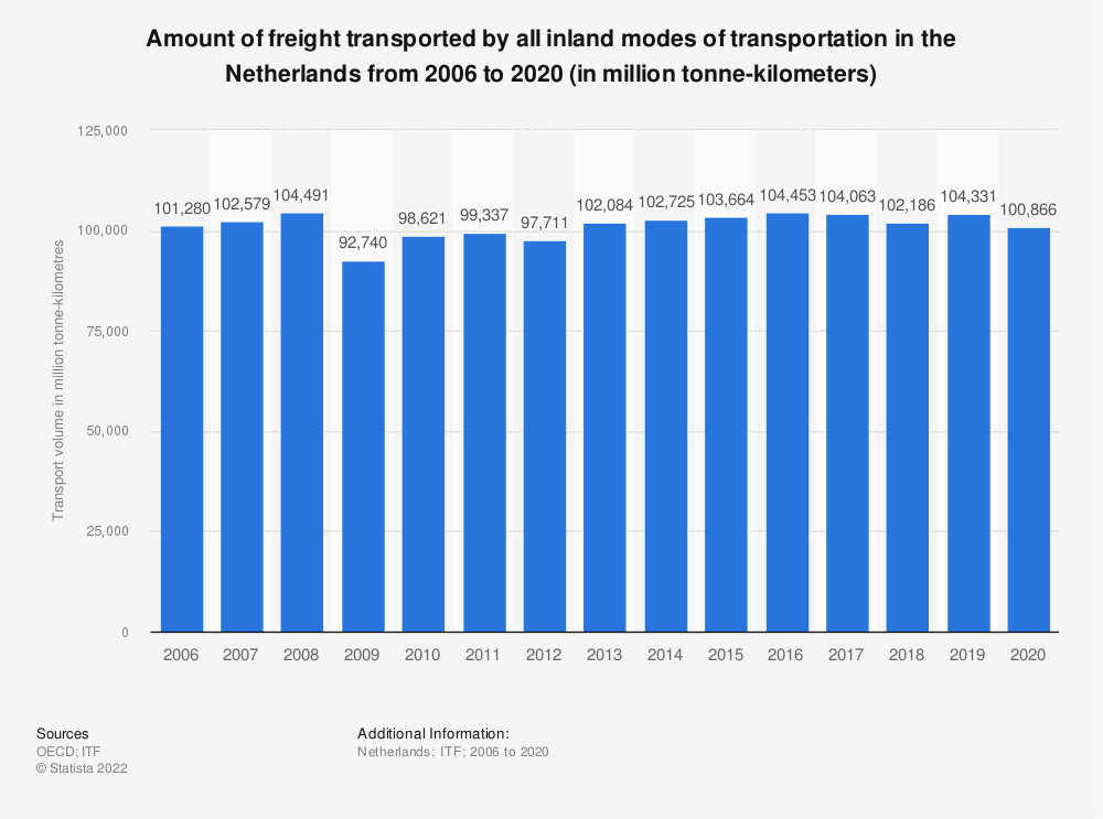 Statistic: Amount of freight transported by all inland modes of transportation in the Netherlands from 2006 to 2019 (in million tonne-kilometers) | Statista