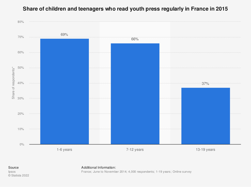 Statistic: Share of children and teenagers who read youth press regularly in France in 2015 | Statista