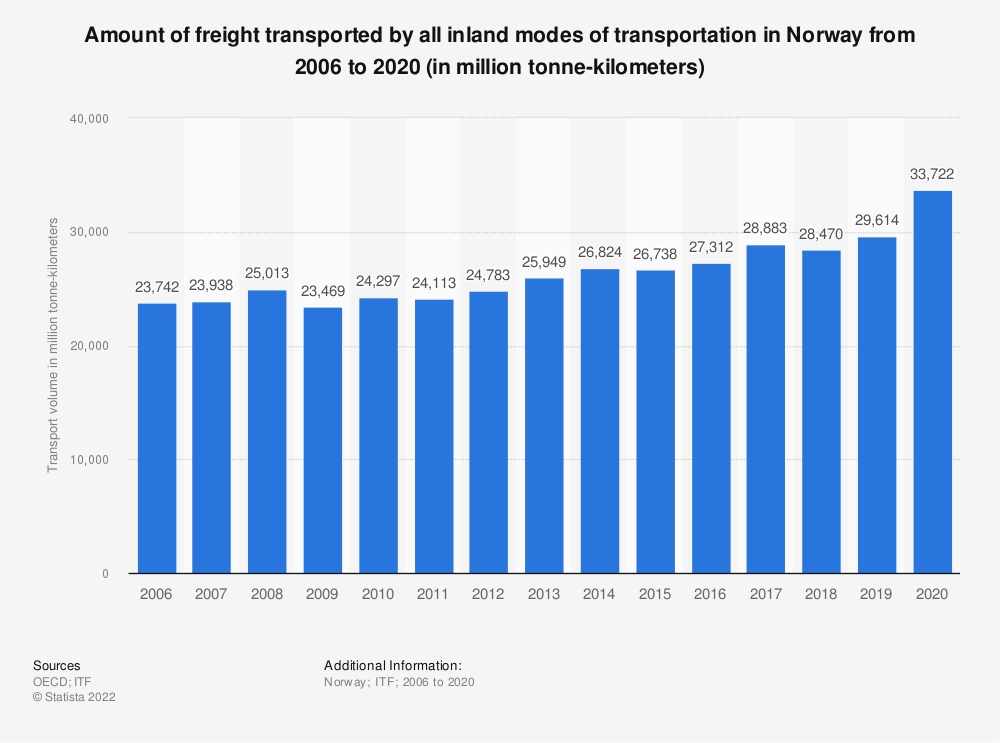 Statistic: Amount of freight transported by all inland modes of transportation in Norway from 2006 to 2016 (in million tonne-kilometres) | Statista