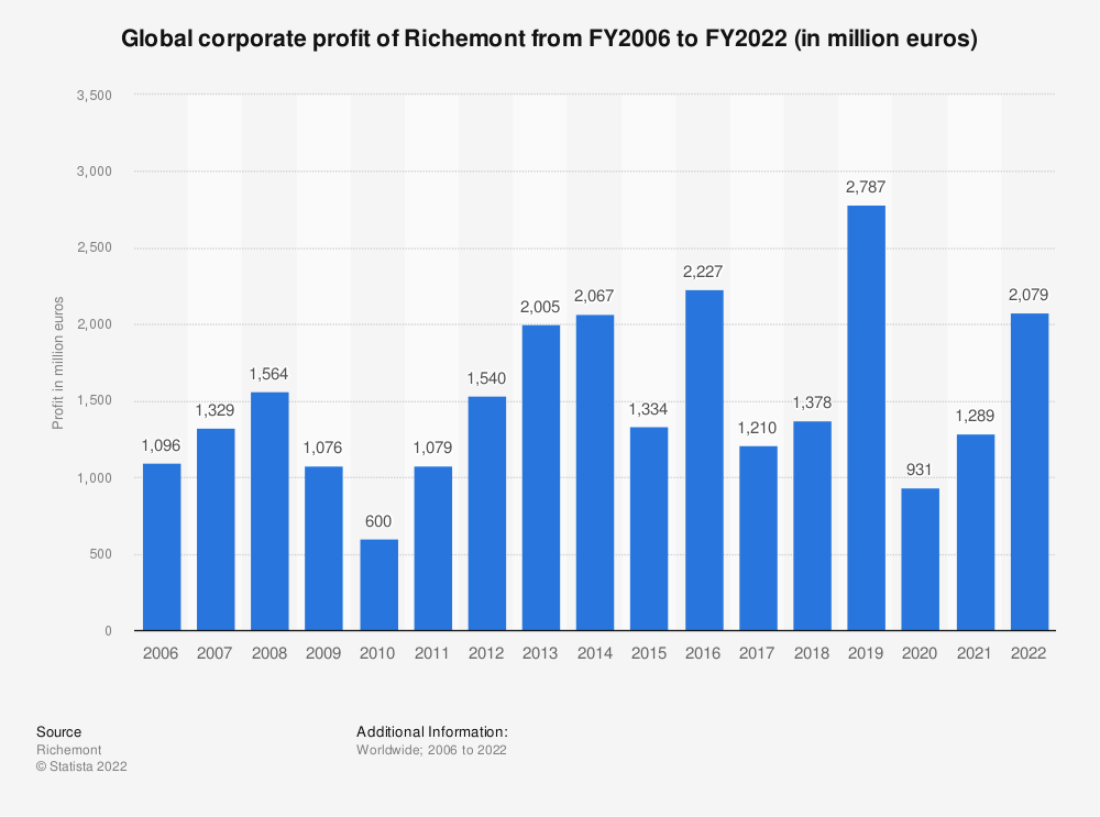 Statistic: Global corporate profit of Richemont from FY2006 to FY2020 (in million euros) | Statista