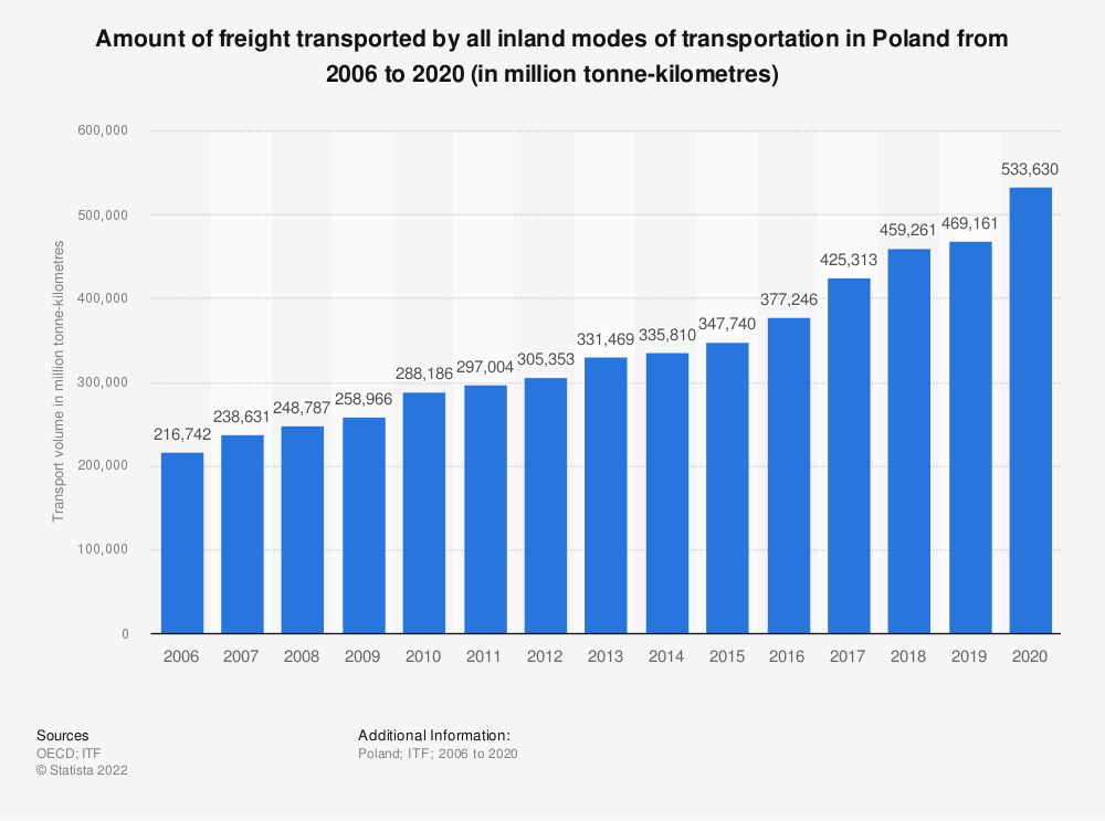 Statistic: Amount of freight transported by all inland modes of transportation in Poland from 2006 to 2019 (in million tonne-kilometres) | Statista