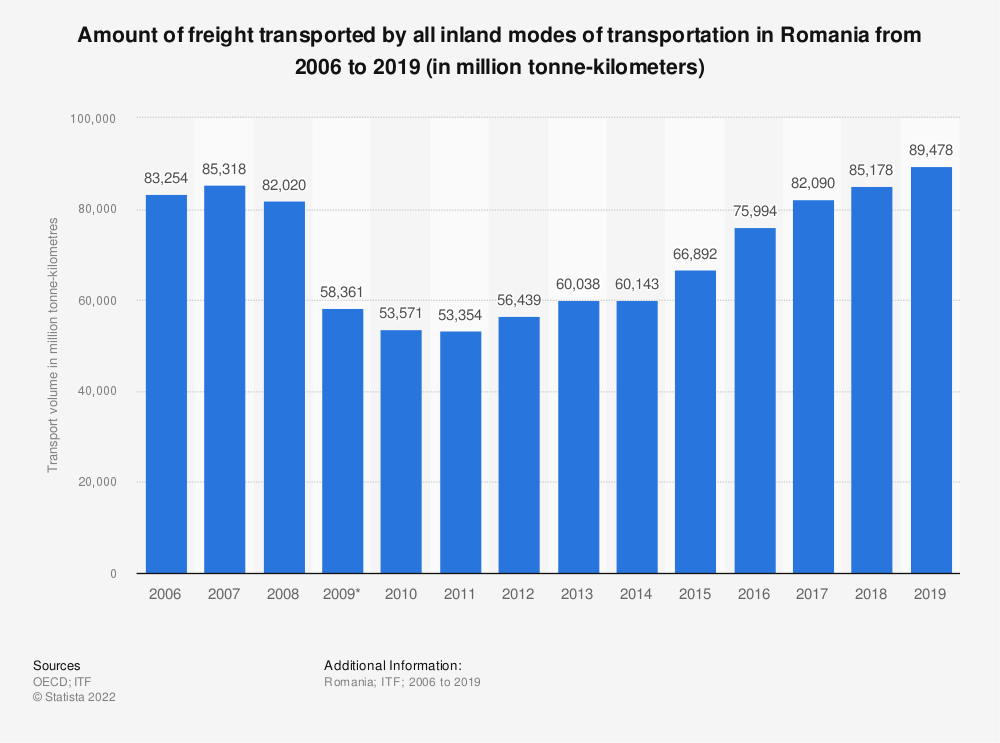 Statistic: Amount of freight transported by all inland modes of transportation in Romania from 2006 to 2018 (in million tonne-kilometers) | Statista