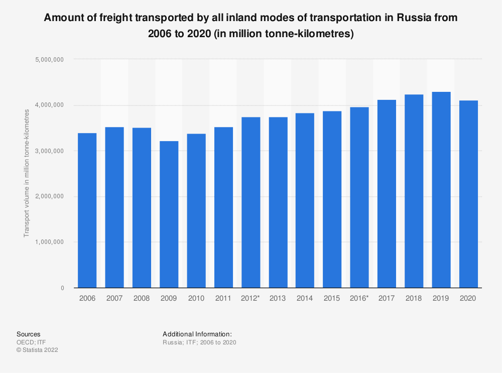 Statistic: Amount of freight transported by all inland modes of transportation in Russia from 2006 to 2019 (in million tonne-kilometres) | Statista
