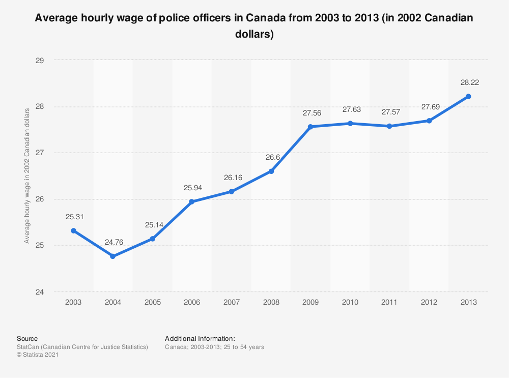 Statistic: Average hourly wage of police officers in Canada from 2003 to 2013 (in 2002 Canadian dollars) | Statista