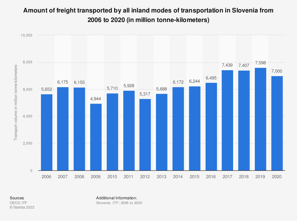 Statistic: Amount of freight transported by all inland modes of transportation in Slovenia from 2006 to 2017 (in million tonne-kilometers) | Statista