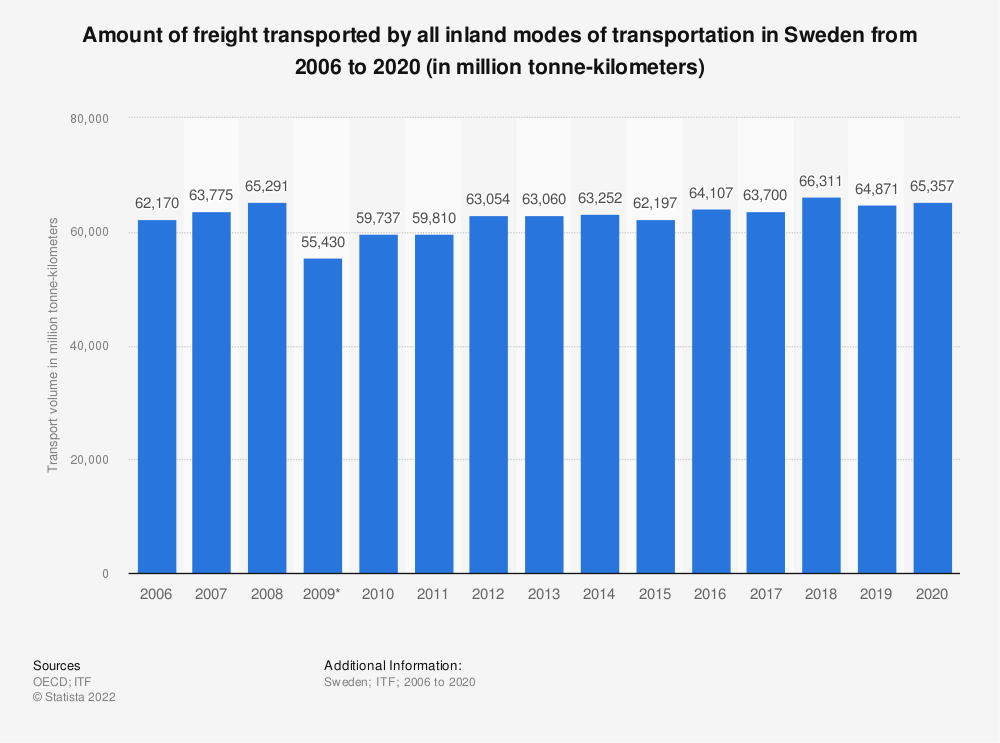 Statistic: Amount of freight transported by all inland modes of transportation in Sweden from 2006 to 2019 (in million tonne-kilometers) | Statista