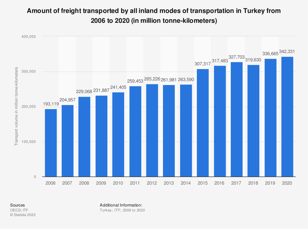 Statistic: Amount of freight transported by all inland modes of transportation in Turkey from 2006 to 2016 (in million tonne-kilometres) | Statista