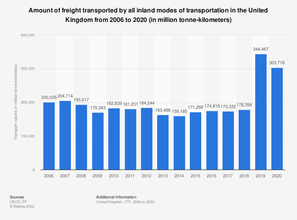 Statistic: Amount of freight transported by all inland modes of transportation in the United Kingdom from 2006 to 2018 (in million tonne-kilometers) | Statista