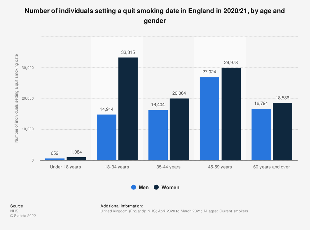 Statistic: Number of individuals setting a quit smoking date in England in 2017/18, by age and gender | Statista