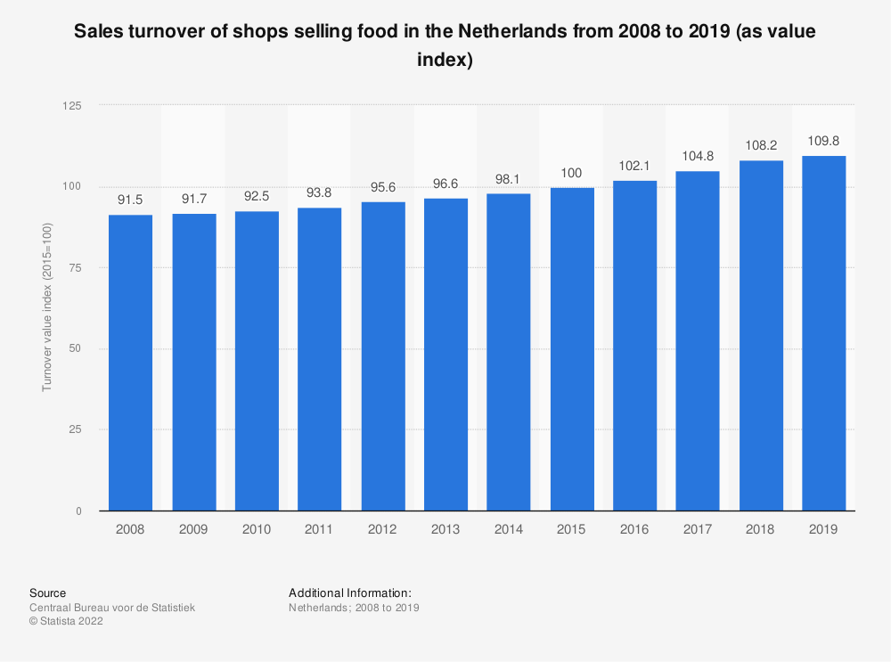 Statistic: Sales turnover of shops selling food in the Netherlands from 2008 to 2018 (as value index) | Statista