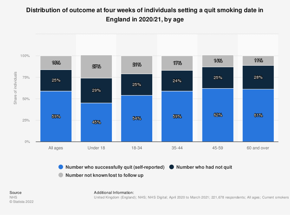 Statistic: Distribution of outcome at four weeks of individuals setting a quit smoking date in England in 2019/20, by age  | Statista