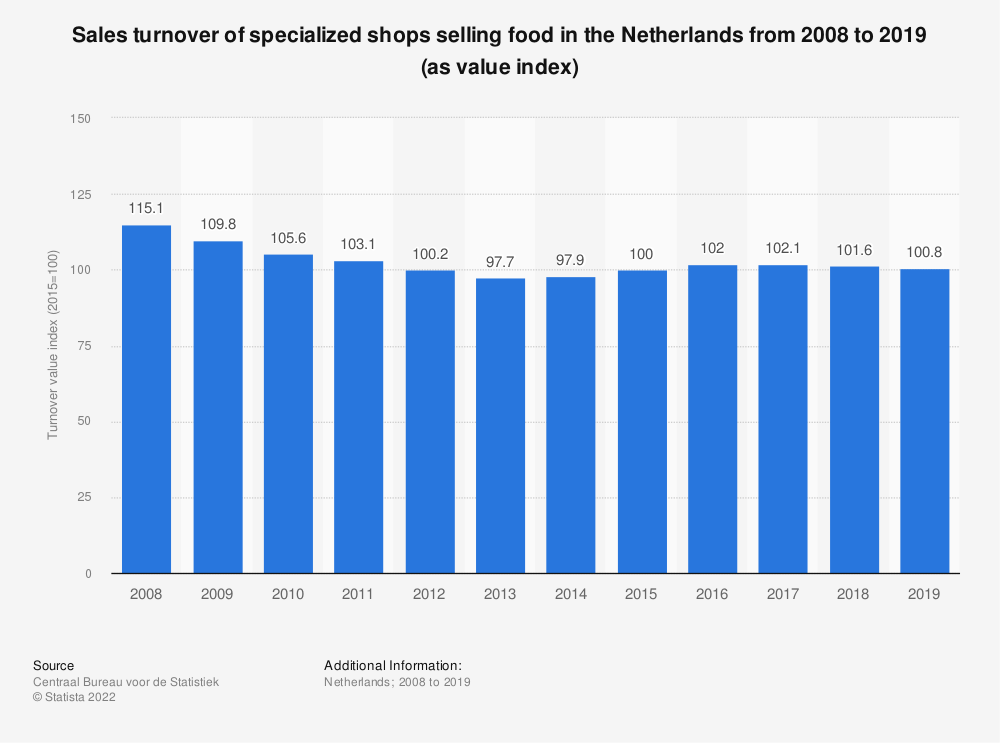 Statistic: Sales turnover of specialized shops selling food in the Netherlands from 2007 to 2017 (as value index) | Statista
