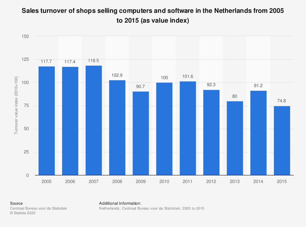 Statistic: Sales turnover of shops selling computers and software in the Netherlands from 2005 to 2015 (as value index) | Statista