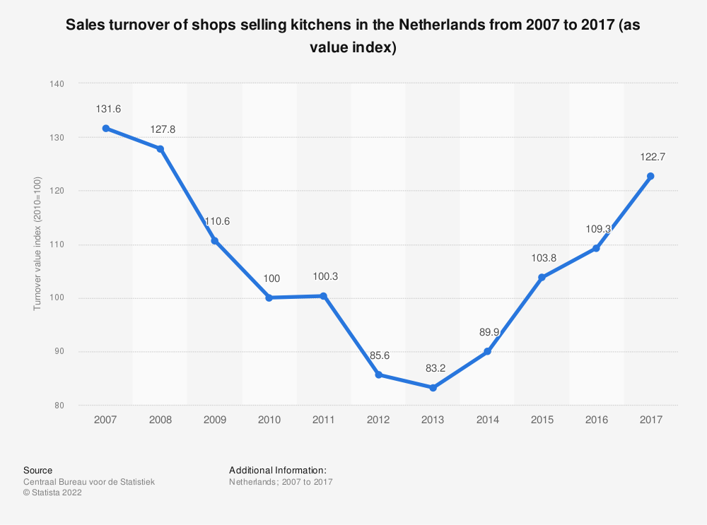 Statistic: Sales turnover of shops selling kitchens in the Netherlands from 2007 to 2017 (as value index) | Statista