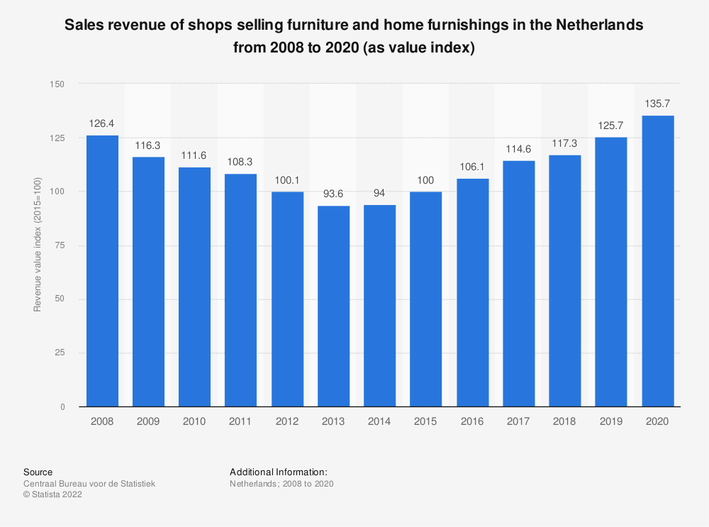 Statistic: Sales turnover of shops selling furniture and home furnishings in the Netherlands from 2008 to 2018 (as value index) | Statista