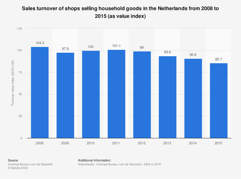 Statistic: Sales turnover of shops selling household goods in the Netherlands from 2008 to 2015 (as value index) | Statista