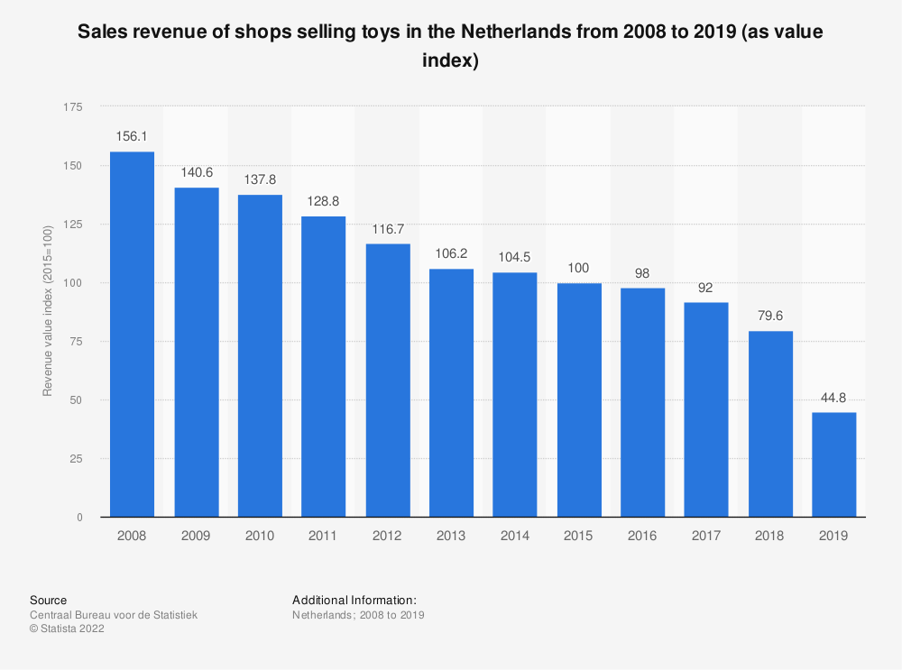 Statistic: Sales turnover of shops selling toys in the Netherlands from 2008 to 2018 (as value index) | Statista