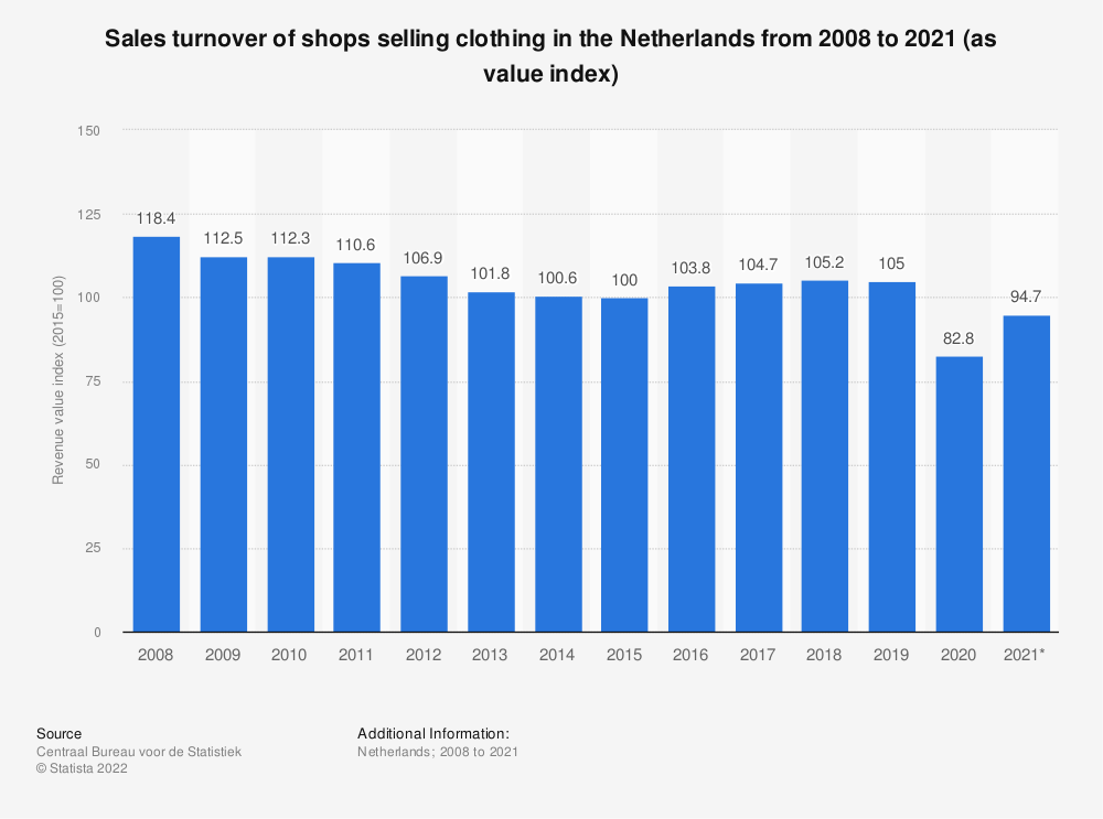 Statistic: Sales turnover of shops selling clothing in the Netherlands from 2008 to 2018 (as value index) | Statista