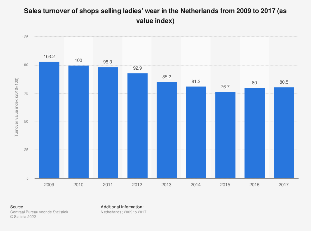 Statistic: Sales turnover of shops selling ladies' wear in the Netherlands from 2009 to 2017 (as value index) | Statista