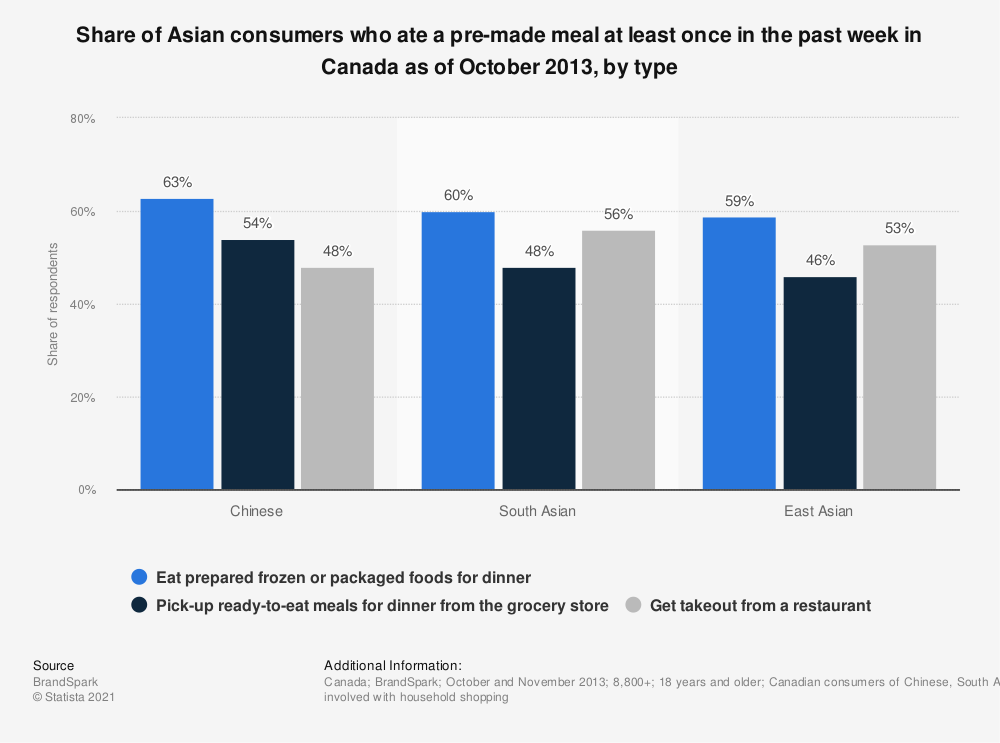 Statistic: Share of Asian consumers who ate a pre-made meal at least once in the past week in Canada as of October 2013, by type | Statista