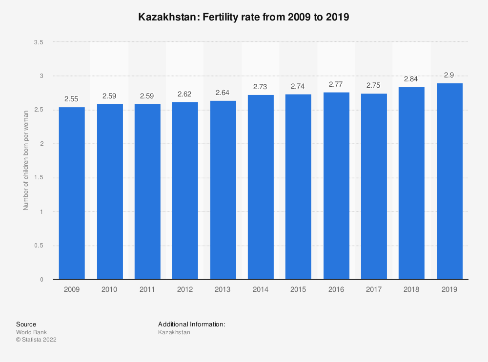 Statistic: Kazakhstan: Fertility rate from 2007 to 2017 | Statista