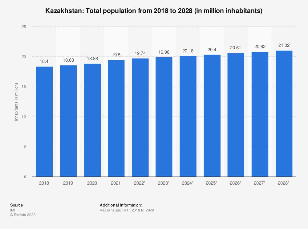Statistic: Kazakhstan: Total population from 2014 to 2024 (in million inhabitants) | Statista