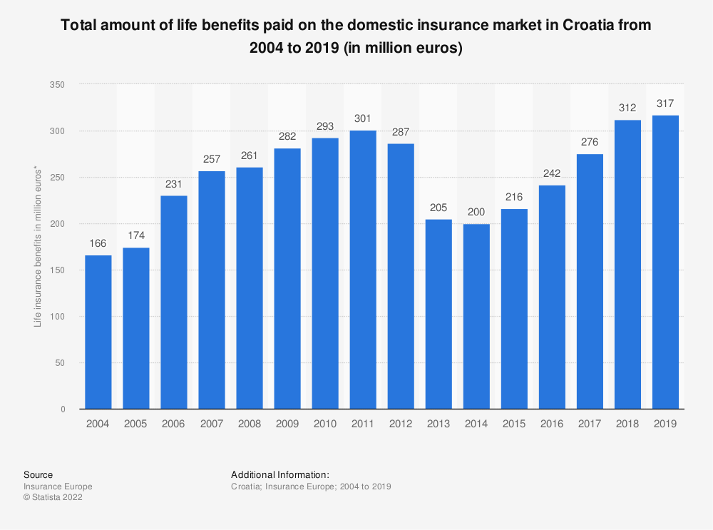 Statistic: Total amount of life benefits paid on the domestic insurance market in Croatia from 2004 to 2017 (in million euros) | Statista
