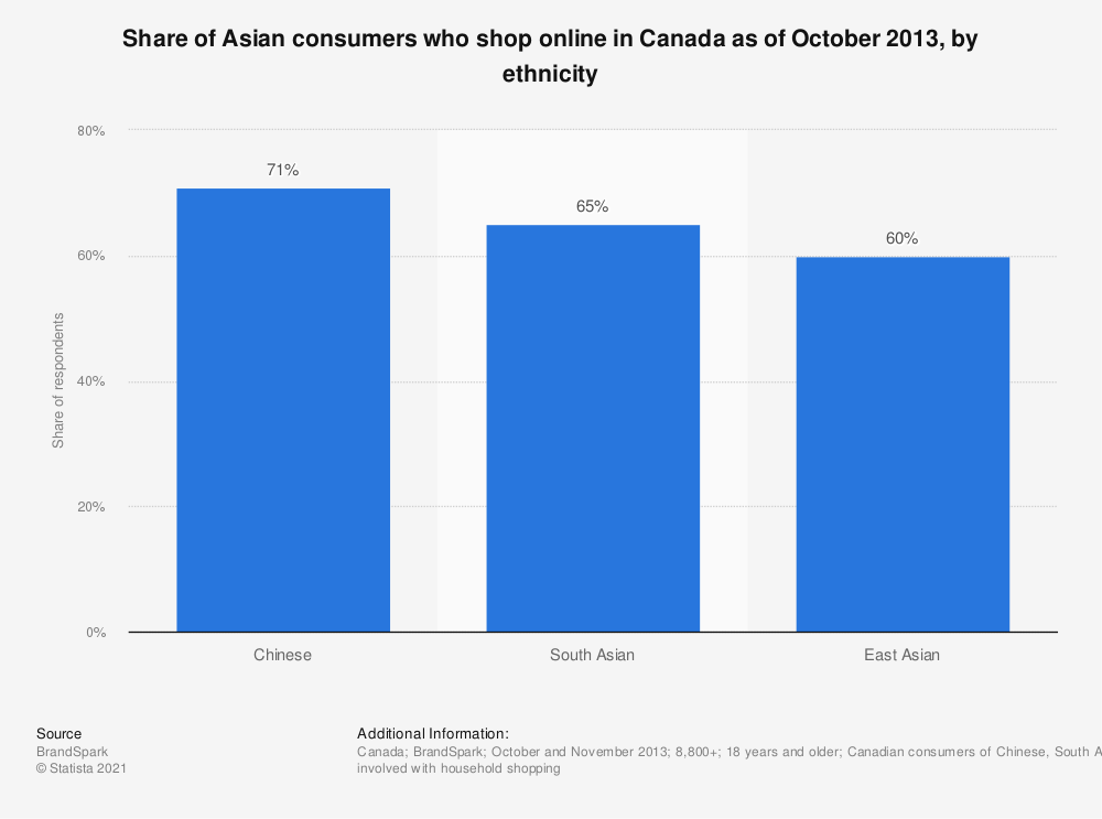 Statistic: Share of Asian consumers who shop online in Canada as of October 2013, by ethnicity | Statista