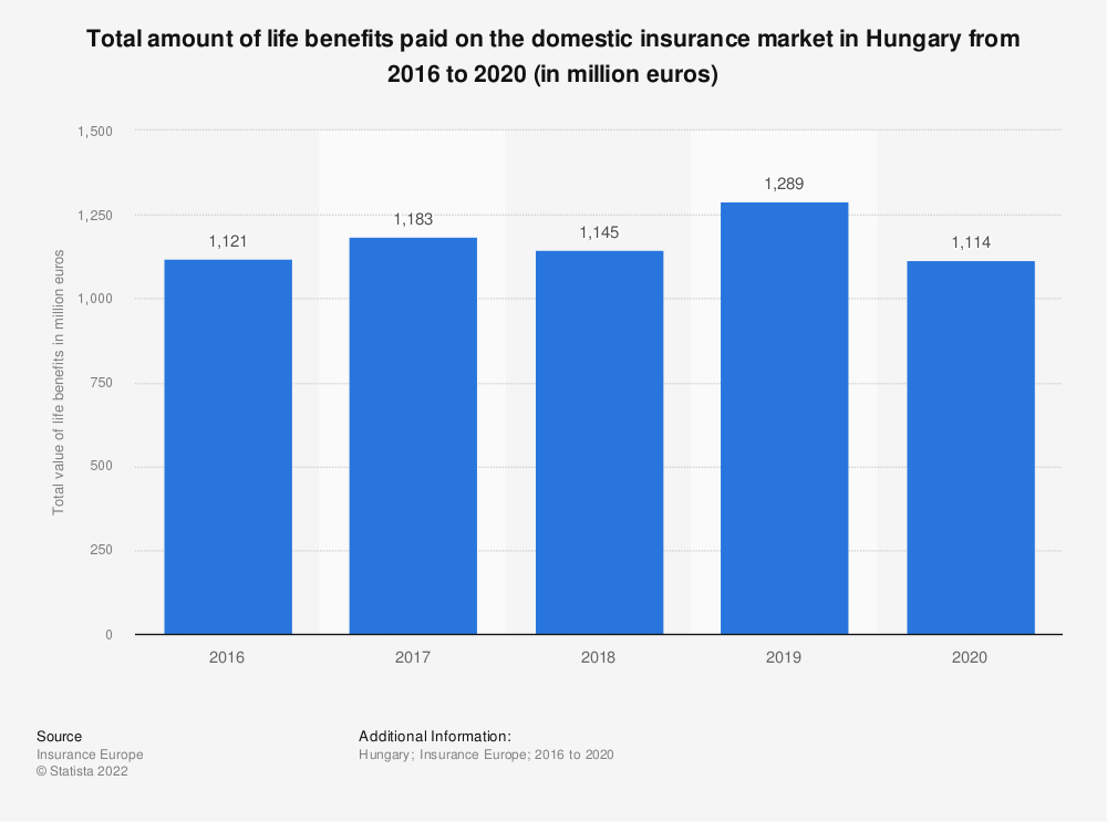 Statistic: Total amount of life benefits paid on the domestic insurance market in Hungary from 2004 to 2017 (in million euros) | Statista
