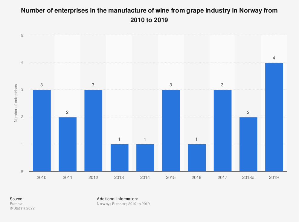 Statistic: Number of enterprises in the manufacture of wine from grape industry in Norway from 2008 to 2016 | Statista