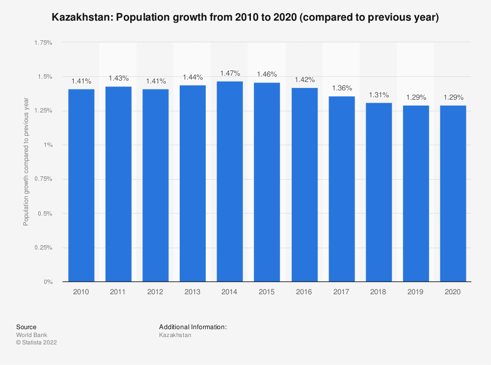 Statistic: Kazakhstan: Population growth from 2008 to 2018 (compared to previous year) | Statista